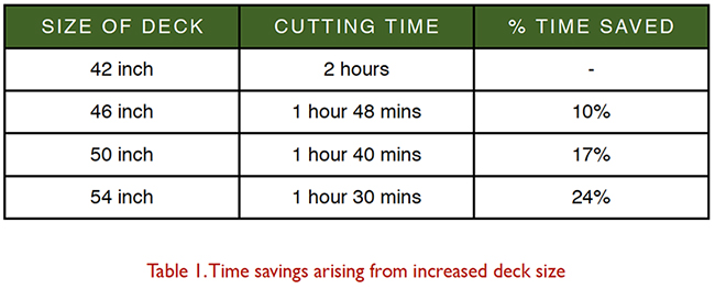 Cutting deck size and time saved